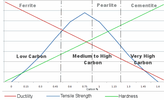 Iron carbon phase graph